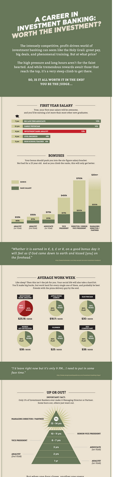 Career in Investment Banking _ Infographic